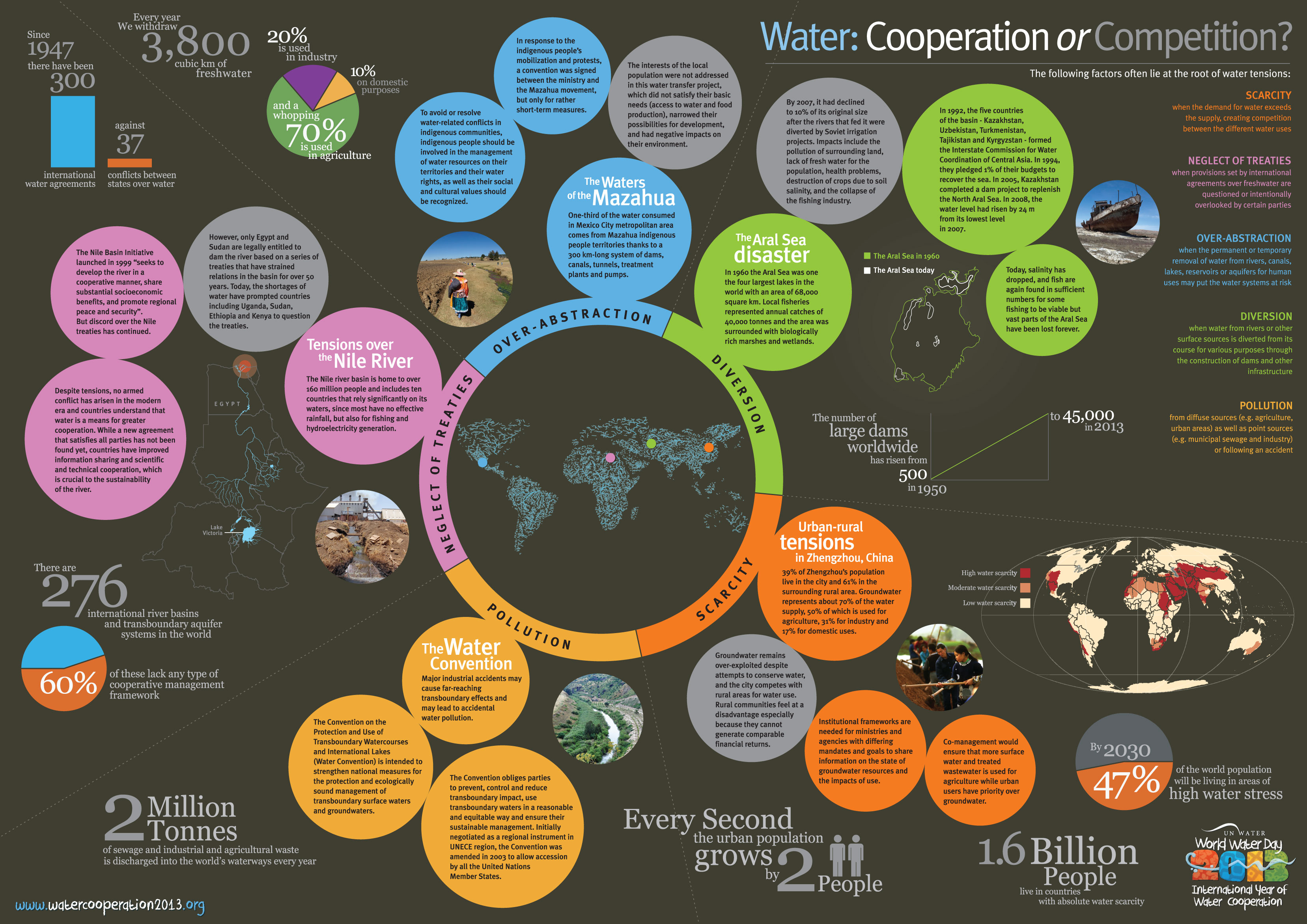 Poster design for quiz - Infographic Poster On Water Cooperation Or Competition